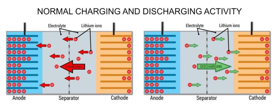 charging lithium batteries