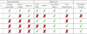 generator comparison chart