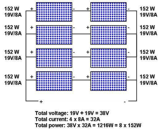 Solar Panels Point Zero Energy
